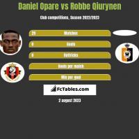 Daniel Opare vs Robbe Qiurynen h2h player stats