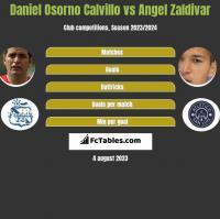 Daniel Osorno Calvillo vs Angel Zaldivar h2h player stats