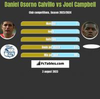 Daniel Osorno Calvillo vs Joel Campbell h2h player stats