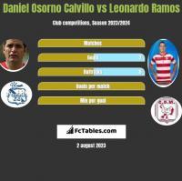 Daniel Osorno Calvillo vs Leonardo Ramos h2h player stats