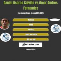 Daniel Osorno Calvillo vs Omar Andres Fernandez h2h player stats