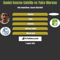 Daniel Osorno Calvillo vs Yairo Moreno h2h player stats