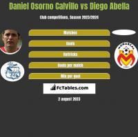 Daniel Osorno Calvillo vs Diego Abella h2h player stats