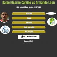 Daniel Osorno Calvillo vs Armando Leon h2h player stats
