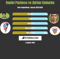 Daniel Pacheco vs Adrian Embarba h2h player stats