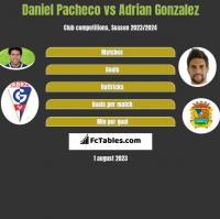 Daniel Pacheco vs Adrian Gonzalez h2h player stats