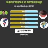 Daniel Pacheco vs Alfred N'Diaye h2h player stats