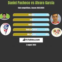 Daniel Pacheco vs Alvaro Garcia h2h player stats