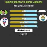 Daniel Pacheco vs Alvaro Jimenez h2h player stats