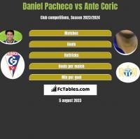 Daniel Pacheco vs Ante Coric h2h player stats