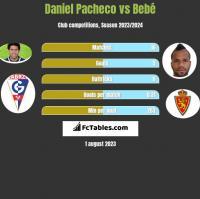 Daniel Pacheco vs Bebé h2h player stats