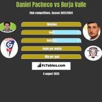 Daniel Pacheco vs Borja Valle h2h player stats