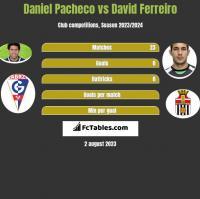 Daniel Pacheco vs David Ferreiro h2h player stats