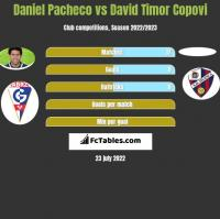 Daniel Pacheco vs David Timor Copovi h2h player stats
