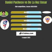 Daniel Pacheco vs De La Hoz Cesar h2h player stats