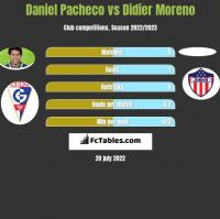 Daniel Pacheco vs Didier Moreno h2h player stats