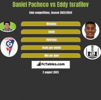 Daniel Pacheco vs Eddy Israfilov h2h player stats
