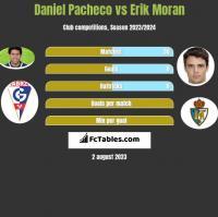 Daniel Pacheco vs Erik Moran h2h player stats