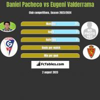 Daniel Pacheco vs Eugeni Valderrama h2h player stats