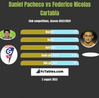 Daniel Pacheco vs Federico Nicolas Cartabia h2h player stats
