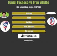 Daniel Pacheco vs Fran Villalba h2h player stats
