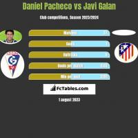 Daniel Pacheco vs Javi Galan h2h player stats