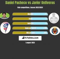 Daniel Pacheco vs Javier Ontiveros h2h player stats