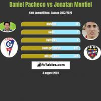 Daniel Pacheco vs Jonatan Montiel h2h player stats