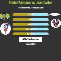 Daniel Pacheco vs Juan Carlos h2h player stats