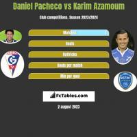 Daniel Pacheco vs Karim Azamoum h2h player stats