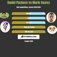 Daniel Pacheco vs Mario Suarez h2h player stats