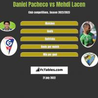 Daniel Pacheco vs Mehdi Lacen h2h player stats