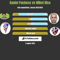 Daniel Pacheco vs Mikel Rico h2h player stats