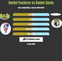 Daniel Pacheco vs Daniel Ojeda h2h player stats