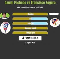 Daniel Pacheco vs Francisco Segura h2h player stats