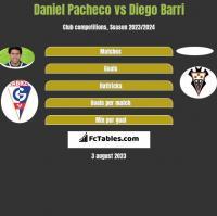 Daniel Pacheco vs Diego Barri h2h player stats