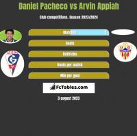 Daniel Pacheco vs Arvin Appiah h2h player stats