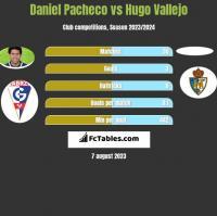Daniel Pacheco vs Hugo Vallejo h2h player stats