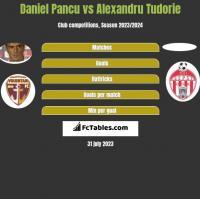 Daniel Pancu vs Alexandru Tudorie h2h player stats