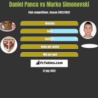 Daniel Pancu vs Marko Simonovski h2h player stats