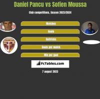 Daniel Pancu vs Sofien Moussa h2h player stats