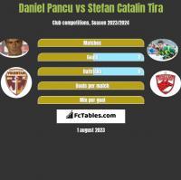 Daniel Pancu vs Stefan Catalin Tira h2h player stats