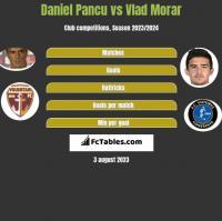 Daniel Pancu vs Vlad Morar h2h player stats