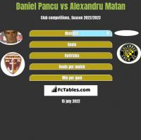 Daniel Pancu vs Alexandru Matan h2h player stats
