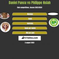 Daniel Pancu vs Philippe Nsiah h2h player stats