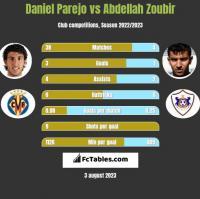 Daniel Parejo vs Abdellah Zoubir h2h player stats