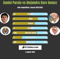 Daniel Parejo vs Alejandro Daro Gomez h2h player stats