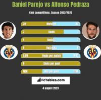 Daniel Parejo vs Alfonso Pedraza h2h player stats