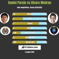Daniel Parejo vs Alvaro Medran h2h player stats