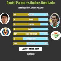 Daniel Parejo vs Andres Guardado h2h player stats